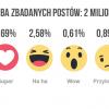 Pierwszy miesiąc z Facebook reactions – wnioski z monitorowania sieci