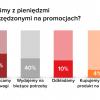 Picodi zbadało, jak kupują w sieci mieszkańcy dziesięciu największych polskich miast